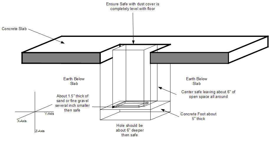 How to install a Home Safe safe zone.uk